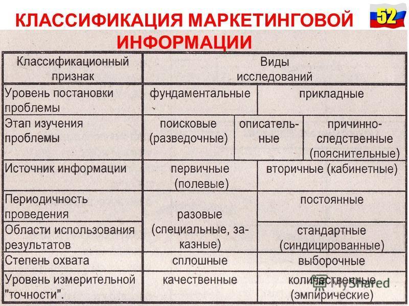 52 КЛАССИФИКАЦИЯ МАРКЕТИНГОВОЙ ИНФОРМАЦИИ