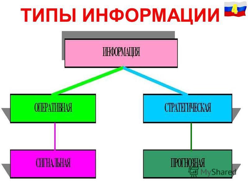 ТИПЫ ИНФОРМАЦИИ 4