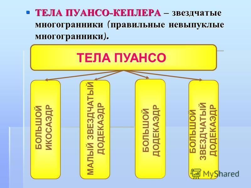 ТЕЛА ПУАНСО - КЕПЛЕРА – звездчатые многогранники ( правильные невыпуклые многогранники ). ТЕЛА ПУАНСО - КЕПЛЕРА – звездчатые многогранники ( правильные невыпуклые многогранники ). БОЛЬШОЙ ИКОСАЭДР МАЛЫЙ ЗВЕЗДЧАТЫЙ ДОДЕКАЭДР БОЛЬШОЙ ДОДЕКАЭДР БОЛЬШОЙ