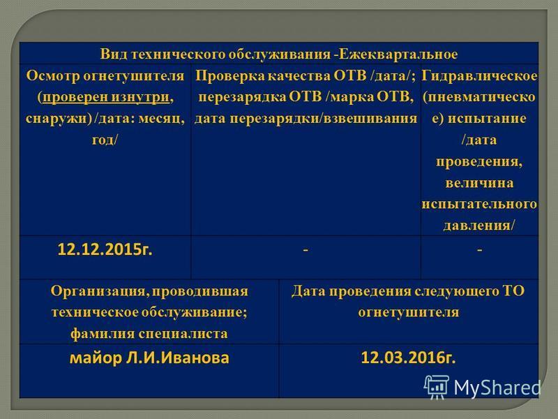Вид технического обслуживания -Ежеквартальное Осмотр огнетушителя (проверен изнутри, снаружи) /дата: месяц, год/ Проверка качества ОТВ /дата/; перезарядка ОТВ /марка ОТВ, дата перезарядки/взвешивания Гидравлическое (пневматическое) испытание /дата пр