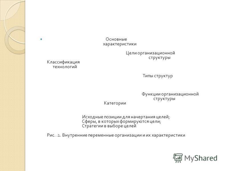 Основные характеристики Цели организационной структуры Классификация технологий Типы структур Функции организационной структуры Категории Исходные позиции для начертания целей ; Сферы, в которых формируются цели ; Стратегии в выборе целей Рис..1. Вну