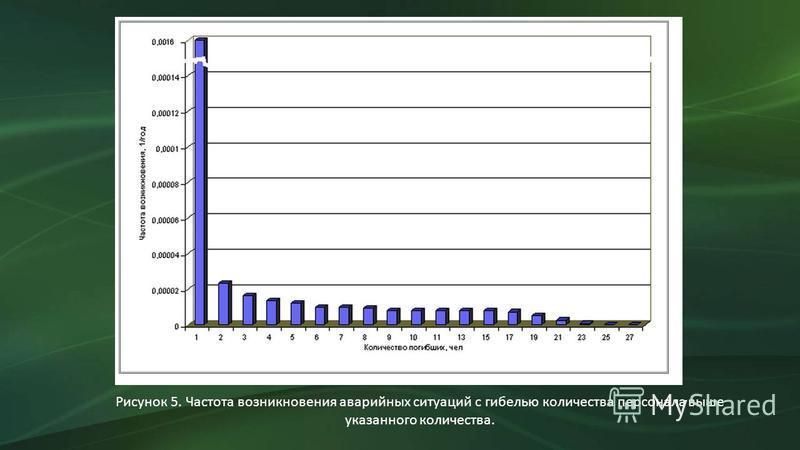 Рисунок 5. Частота возникновения аварийных ситуаций с гибелью количества персонала выше указанного количества.