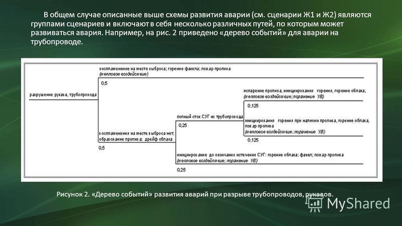 В общем случае описанные выше схемы развития аварии (см. сценарии Ж1 и Ж2) являются группами сценариев и включают в себя несколько различных путей, по которым может развиваться авария. Например, на рис. 2 приведено «дерево событий» для аварии на труб