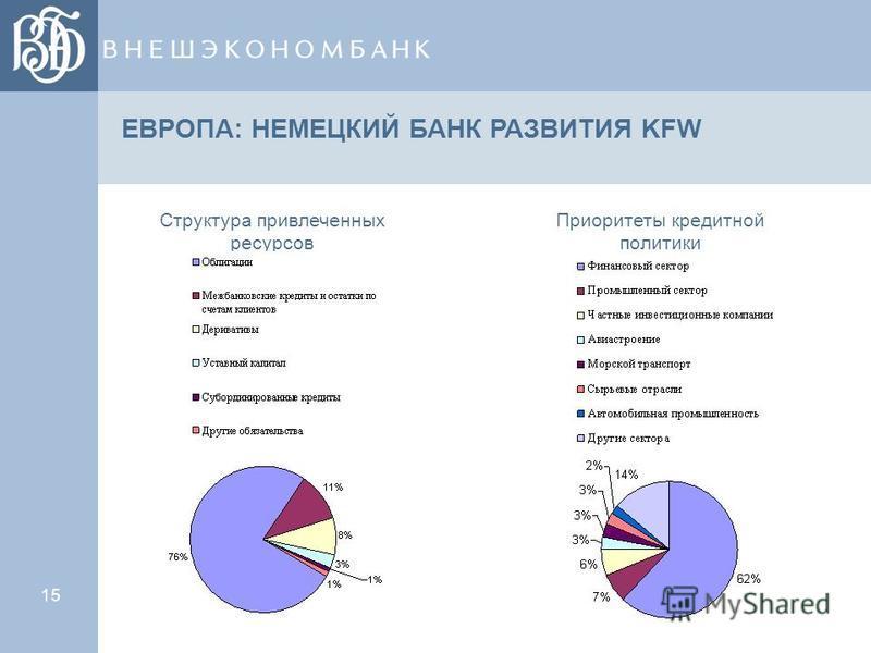15 ЕВРОПА: НЕМЕЦКИЙ БАНК РАЗВИТИЯ KFW Структура привлеченных ресурсов Приоритеты кредитной политики