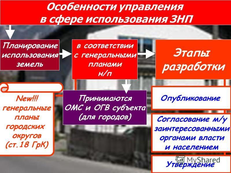 Особенности управления в сфере использования ЗНП Планирование использования земель в соответствии с генеральными планами н/п New!!! генеральные планы городских округов (ст.18 ГрК) Принимаются ОМС и ОГВ субъекта (для городов) Этапы разработки Опублико