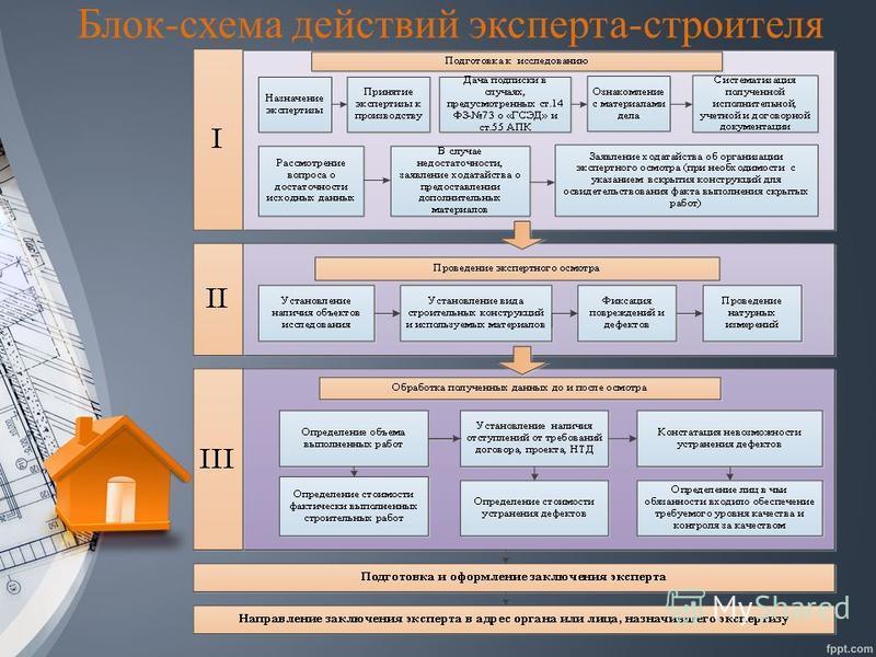 Блок-схема действий эксперта-строителя