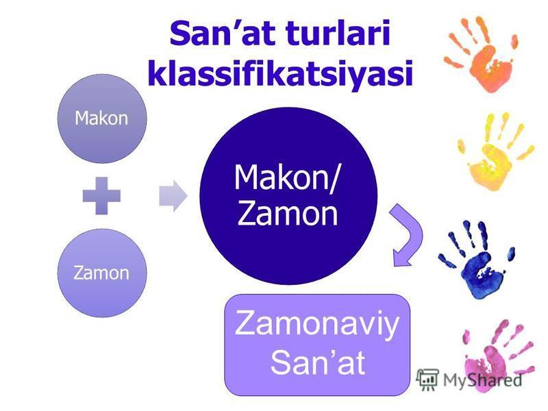 Sanat turlari klassifikatsiyasi MakonZamon Makon/ Zamon Zamonaviy Sanat