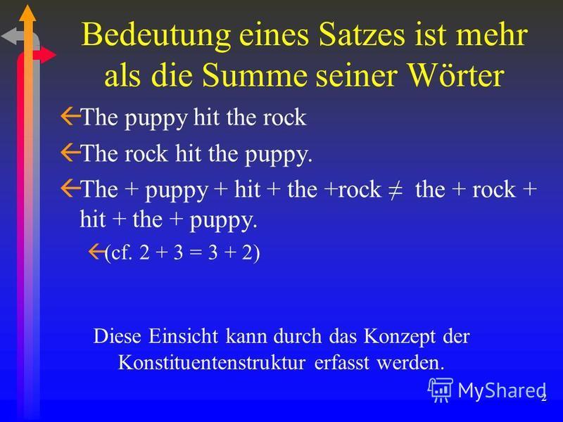 2 Bedeutung eines Satzes ist mehr als die Summe seiner Wörter ßThe puppy hit the rock ßThe rock hit the puppy. ßThe + puppy + hit + the +rock the + rock + hit + the + puppy. ß(cf. 2 + 3 = 3 + 2) Diese Einsicht kann durch das Konzept der Konstituenten