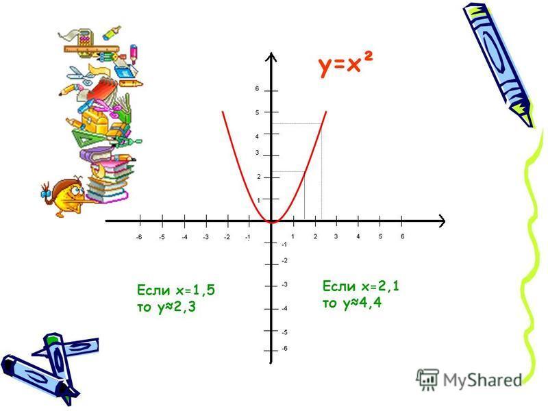 Если х=1,5 то у 2,3 Если х=2,1 то у 4,4 у=х²