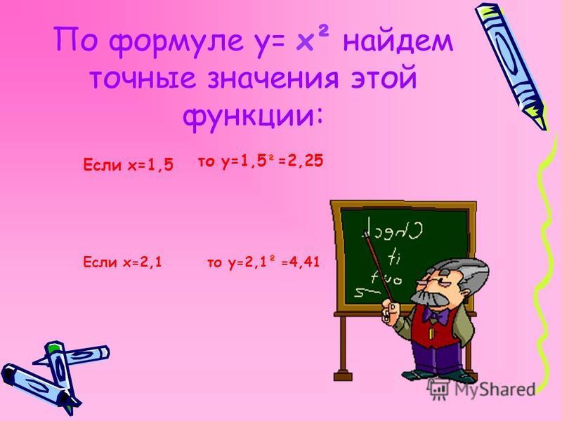 По формуле у= х² найдем точные значения этой функции: Если х=1,5 Если х=2,1 то у=1,5 ² =2,25 то у=2,1² =4,41