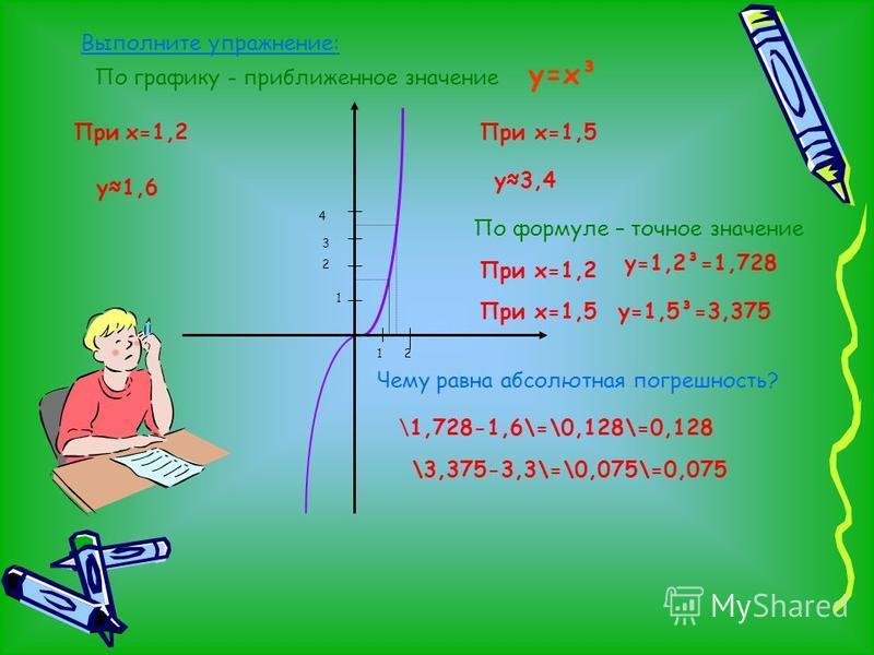 1 2 1 2 3 4 Выполните упражнение: При х=1,2 у 1,6 При х=1,5 у 3,4 По графику - приближенное значение По формуле – точное значение При х=1,2 у=1,2³=1,728 При х=1,5 у=1,5³=3,375 Чему равна абсолютная погрешность? \1,728-1,6\=\0,128\=0,128 \3,375-3,3\=\