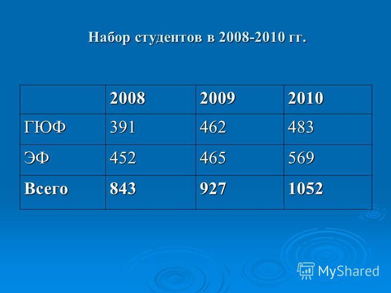 Набор студентов в 2008-2010 гг. Набор студентов в 2008-2010 гг. 200820092010 ГЮФ391462483 ЭФ452465569 Всего 8439271052
