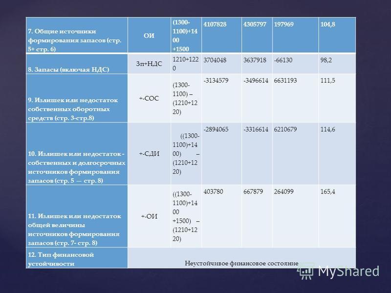 7. Общие источники формирования запасов (стр. 5+ стр. 6) ОИ (1300- 1100)+14 00 +1500 41078284305797197969104,8 8. Запасы (включая НДС) Зп+НДС 1210+122 0 37040483637918-6613098,2 9. Излишек или недостаток собственных оборотных средств (стр. 3-стр.8) +