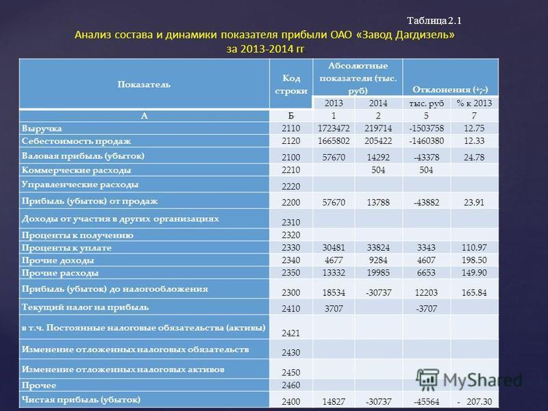Показатель Код строки Абсолютные показатели (тыс. руб) Отклонения (+;-) 20132014 тыс. руб% к 2013 АБ1257 Выручка 21101723472219714-150375812.75 Себестоимость продаж 21201665802205422-146038012.33 Валовая прибыль (убыток) 21005767014292-4337824.78 Ком