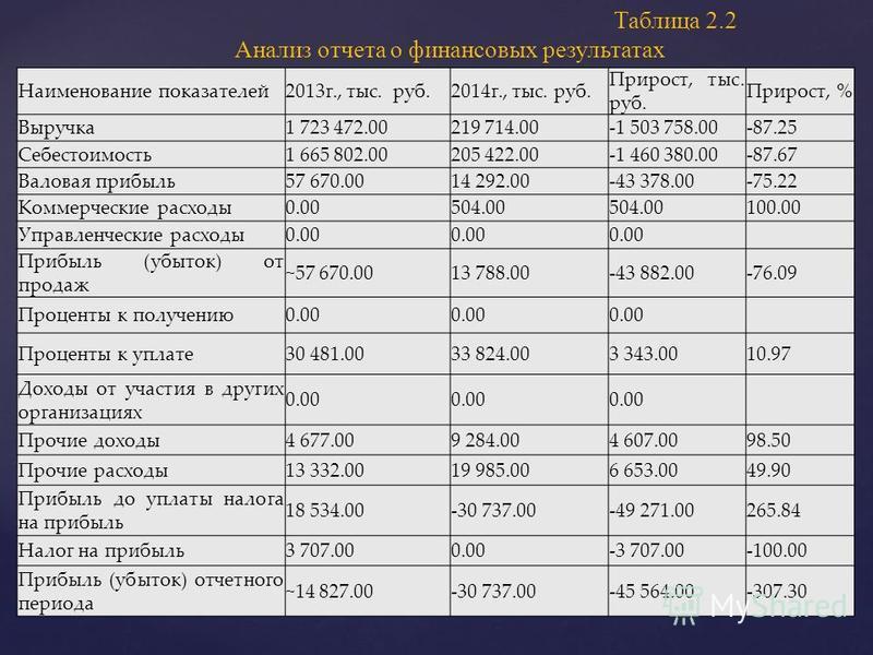 Наименование показателей 2013 г., тыс. руб.2014 г., тыс. руб. Прирост, тыс. руб. Прирост, % Выручка 1 723 472.00219 714.00-1 503 758.00-87.25 Себестоимость 1 665 802.00205 422.00-1 460 380.00-87.67 Валовая прибыль 57 670.0014 292.00-43 378.00-75.22 К