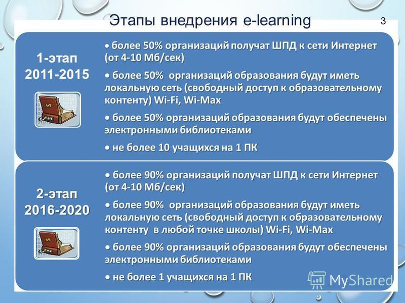 1-этап 2011-2015 2-этап 2016-2020 Этапы внедрения e-learning 3