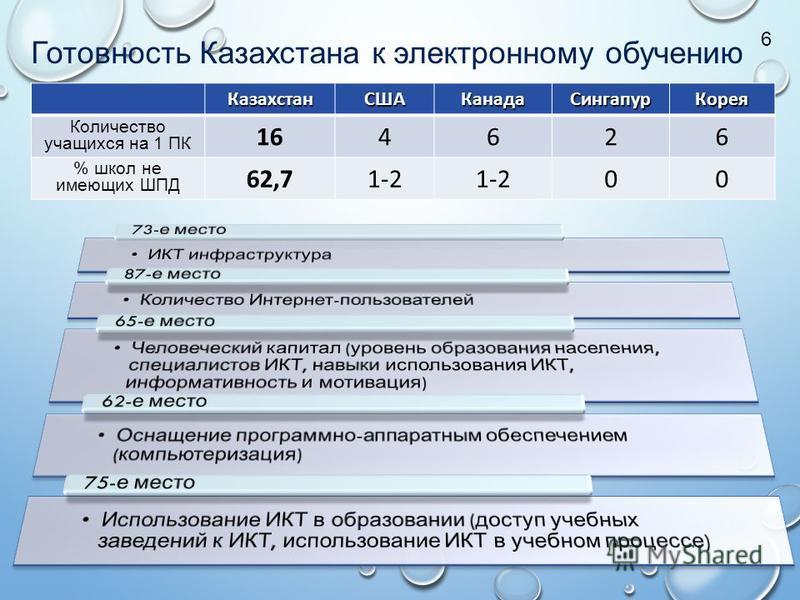 Казахстан СШАКанадаСингапур Корея Количество учащихся на 1 ПК 164626 % школ не имеющих ШПД 62,71-2 00 Готовность Казахстана к электронному обучению 6