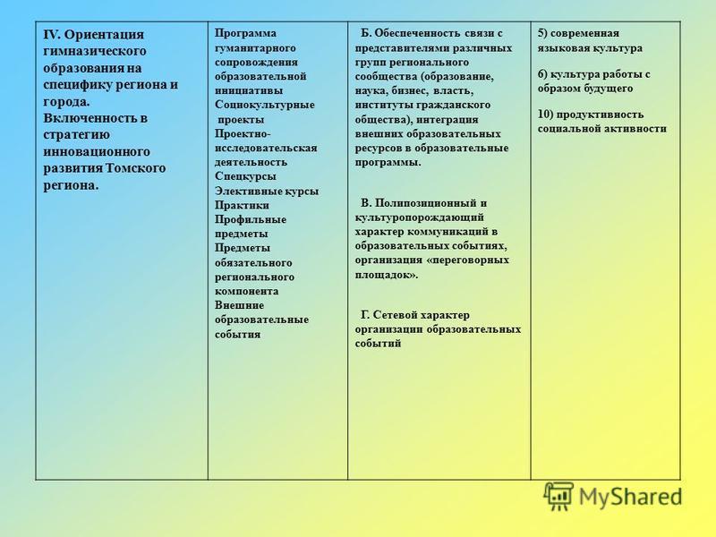 IV. Ориентация гимназического образования на специфику региона и города. Включенность в стратегию инновационного развития Томского региона. Программа гуманитарного сопровождения образовательной инициативы Социокультурные проекты Проектно- исследовате
