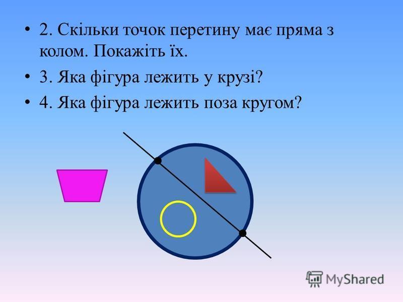 2. Скільки точок перетину має пряма з колом. Покажіть їх. 3. Яка фігура лежить у крузі? 4. Яка фігура лежить поза кругом?