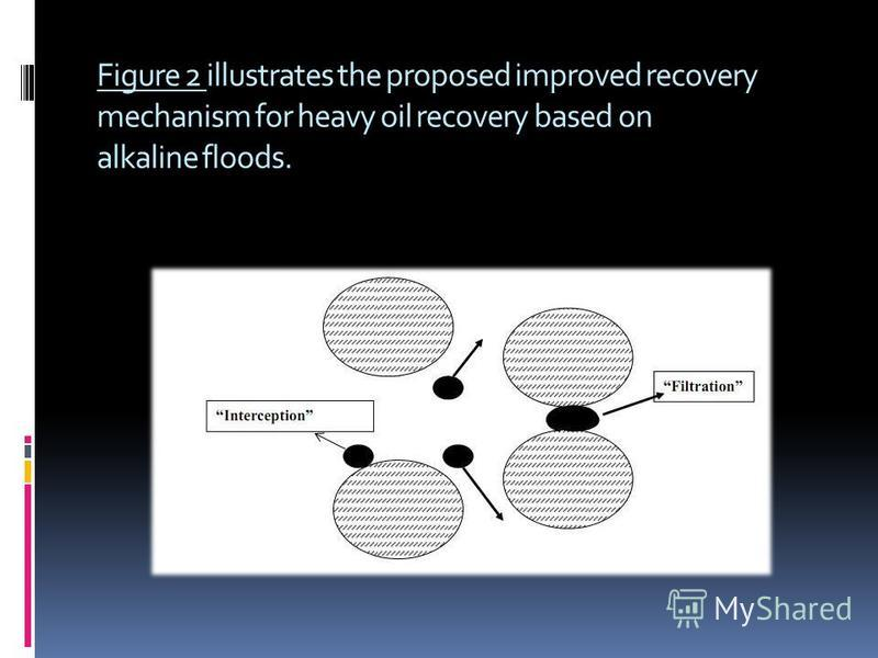 Figure 2 illustrates the proposed improved recovery mechanism for heavy oil recovery based on alkaline floods.