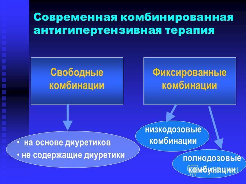 Современная комбинированная антигипертензивная терапия Свободные комбинации Фиксированные комбинации низкодозовые комбинации полнодозовые комбинации на основе диуретиков не содержащие диуретики