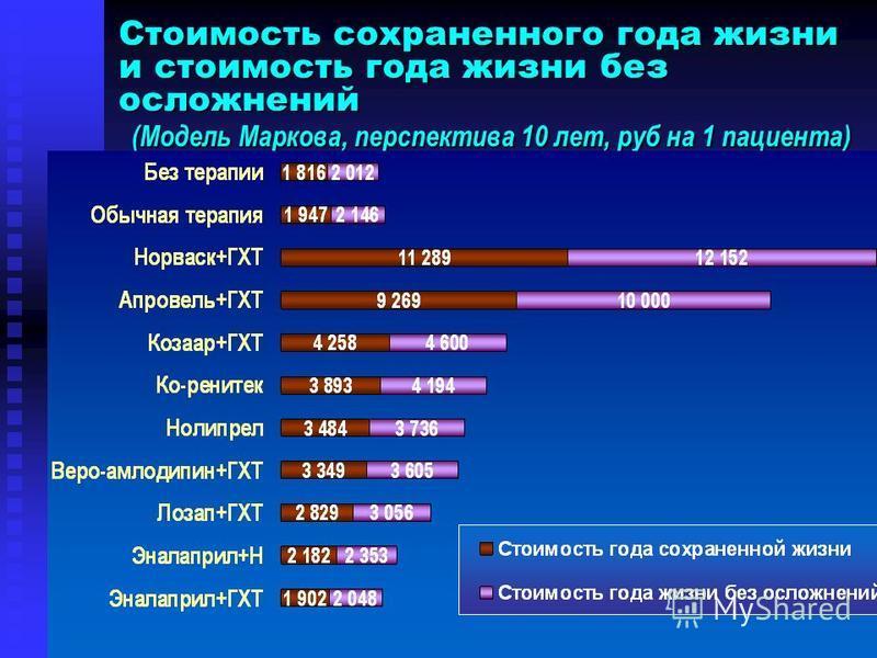 Стоимость сохраненного года жизни и стоимость года жизни без осложнений (Модель Маркова, перспектива 10 лет, руб на 1 пациента)