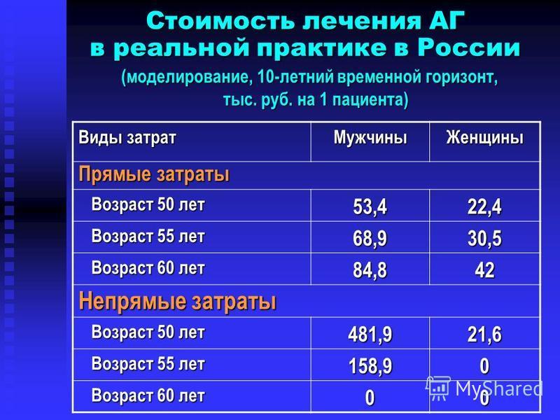 Стоимость лечения АГ в реальной практике в России (моделирование, 10-летний временной горизонт, тыс. руб. на 1 пациента) Виды затрат Мужчины Женщины Прямые затраты Возраст 50 лет Возраст 50 лет 53,422,4 Возраст 55 лет Возраст 55 лет 68,930,5 Возраст