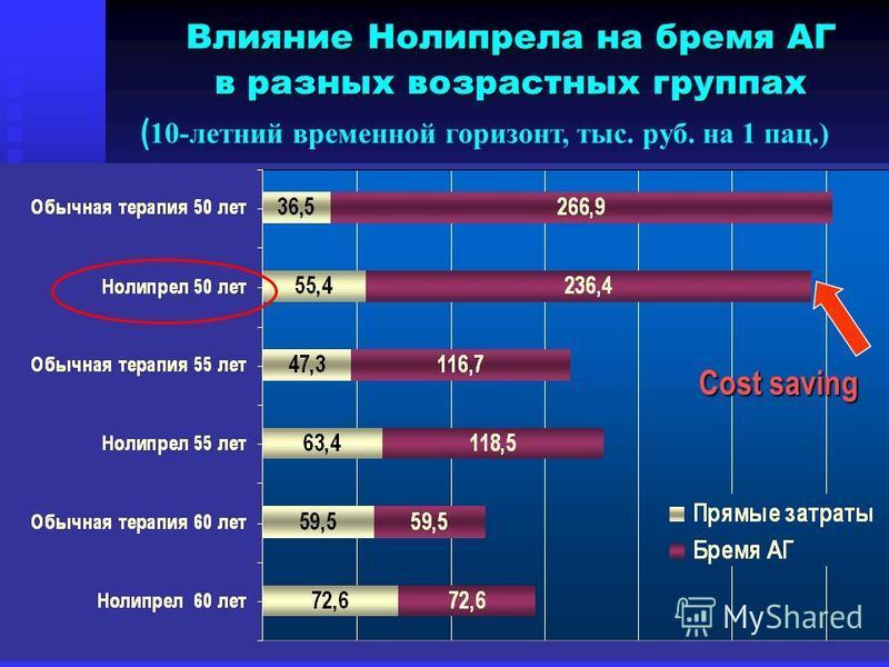 Cost saving Влияние Нолипрела на бремя АГ Влияние Нолипрела на бремя АГ в разных возрастных группах в разных возрастных группах ( 10-летний временной горизонт, тыс. руб. на 1 пац.)