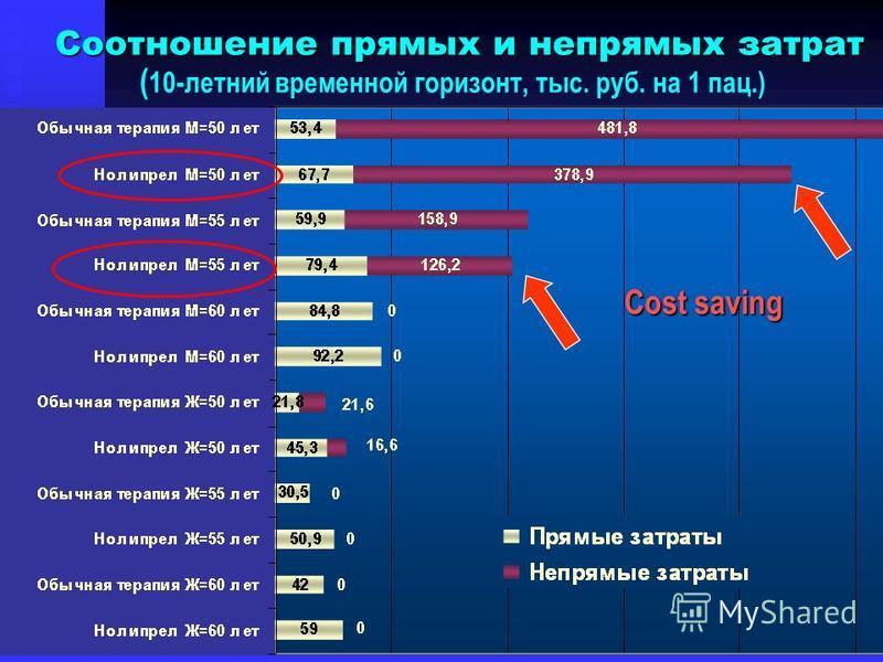 Соотношение прямых и непрямых затрат Соотношение прямых и непрямых затрат ( 10-летний временной горизонт, тыс. руб. на 1 пац.) Cost saving