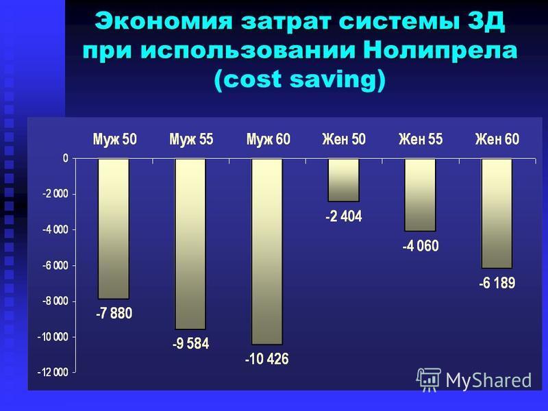 Экономия затрат системы ЗД при использовании Нолипрела Экономия затрат системы ЗД при использовании Нолипрела (cost saving)