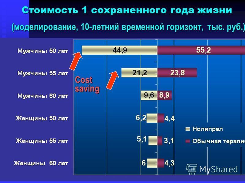 Costsaving Стоимость 1 сохраненного года жизни (моделирование, 10-летний временной горизонт,тыс. руб.) Стоимость 1 сохраненного года жизни (моделирование, 10-летний временной горизонт, тыс. руб.)