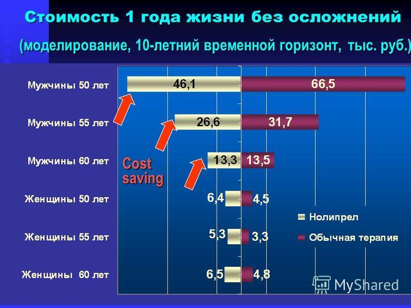 Costsaving Стоимость 1 года жизни без осложнений (моделирование, 10-летний временной горизонт,тыс. руб.) Стоимость 1 года жизни без осложнений (моделирование, 10-летний временной горизонт, тыс. руб.)