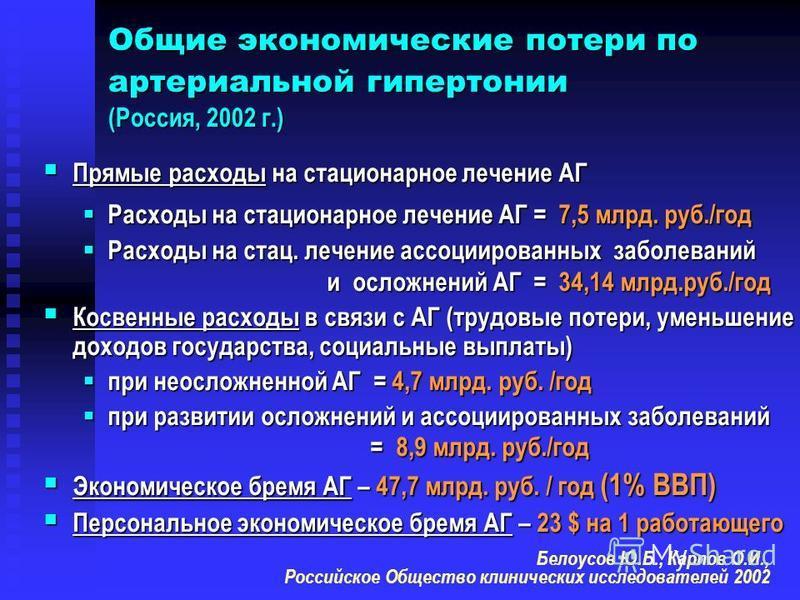 Общие экономические потери по артериальной гипертонии (Россия, 2002 г.) Прямые расходы на стасионарное лечение АГ Прямые расходы на стасионарное лечение АГ Расходы на стасионарное лечение АГ = 7,5 млрд. руб./год Расходы на стасионарное лечение АГ = 7