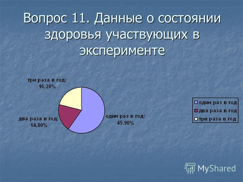 Вопрос 11. Данные о состоянии здоровья участвующих в эксперименте