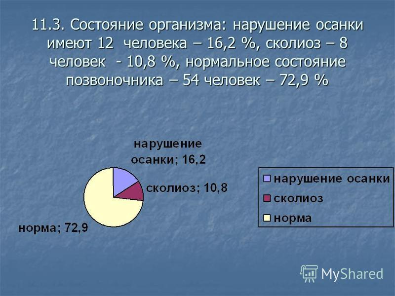 11.3. Состояние организма: нарушение осанки имеют 12 человека – 16,2 %, сколиоз – 8 человек - 10,8 %, нормальное состояние позвоночника – 54 человек – 72,9 %