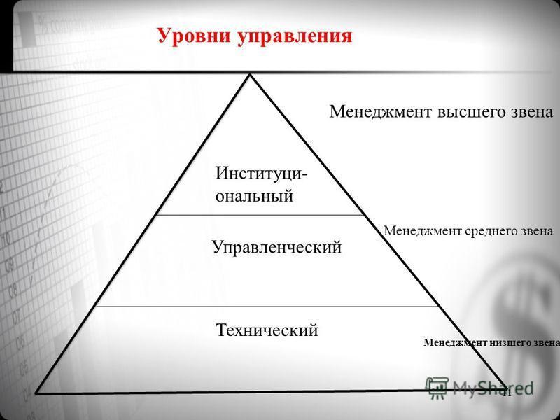 Уровни управления Институци- ональный Управленческий Технический Менеджмент высшего звена Менеджмент среднего звена Менеджмент низшего звена 11