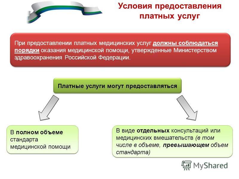 Условия предоставления платных услуг При предоставлении платных медицинских услуг должны соблюдаться порядки оказания медицинской помощи, утвержденные Министерством здравоохранения Российской Федерации. Платные услуги могут предоставляться В полном о