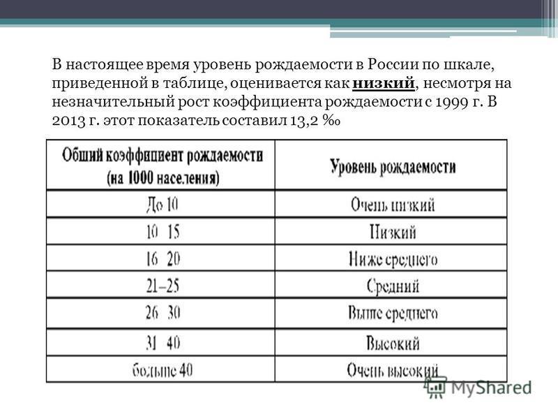 В настоящее время уровень рождаемости в России по шкале, приведенной в таблице, оценивается как низкий, несмотря на незначительный рост коэффициента рождаемости с 1999 г. В 2013 г. этот показатель составил 13,2