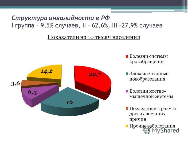 Структура инвалидности в РФ I группа – 9,5% случаев, II – 62,6%, III –27,9% случаев