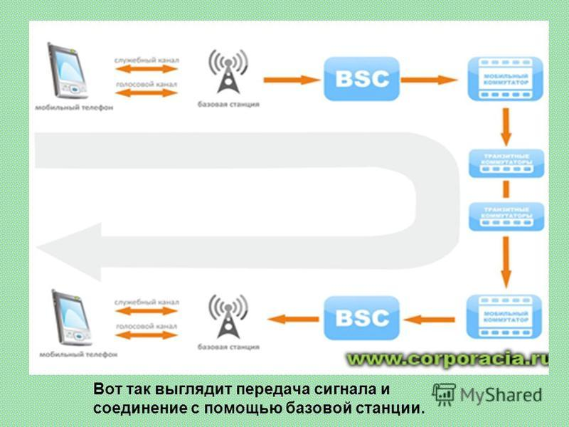 Вот так выглядит передача сигнала и соединение с помощью базовой станции.
