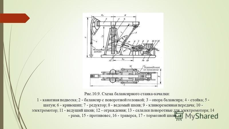 Рис.10.9. Схема балансирного станка-качалки: 1 - канатная подвеска; 2 - балансир с поворотной головкой; 3 - опора балансира; 4 - стойка; 5 - шатун; 6 - кривошип; 7 - редуктор; 8 - ведомый шкив; 9 - клиноременная передача; 10 - электромотор; 11 - веду