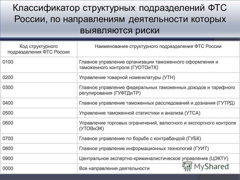 Классификатор структурных подразделений ФТС России, по направлениям деятельности которых выявляются риски