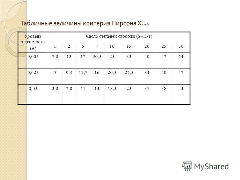 Табличные величины критерия Пирсона Х 2 табл. Уровень значимости (В) Число степеней свободы (S=H-1) 12571015202530 0,0057,8131730,52533404754 0,02559,312,71620,527,5344047 0,053,87,8111418,525313844
