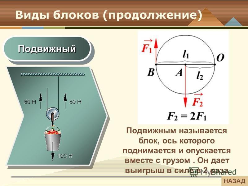 Виды блоков (продолжение) Подвижным называется блок, ось которого поднимается и опускается вместе с грузом. Он дает выигрыш в силе в 2 раза НАЗАД
