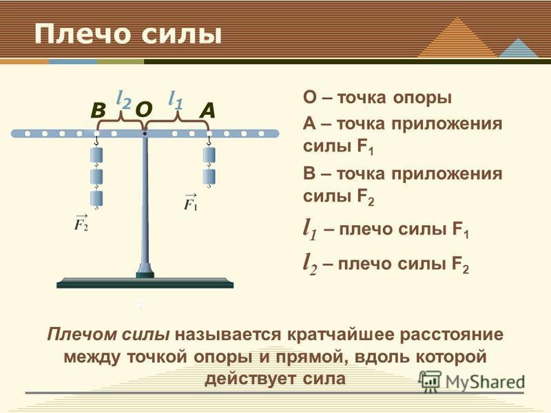 Плечо силы О – точка опоры О А А – точка приложения силы F 1 B B – точка приложения силы F 2 l1l1 l 1 – плечо силы F 1 l2l2 l 2 – плечо силы F 2 Плечом силы называется кратчайшее расстояние между точкой опоры и прямой, вдоль которой действует сила
