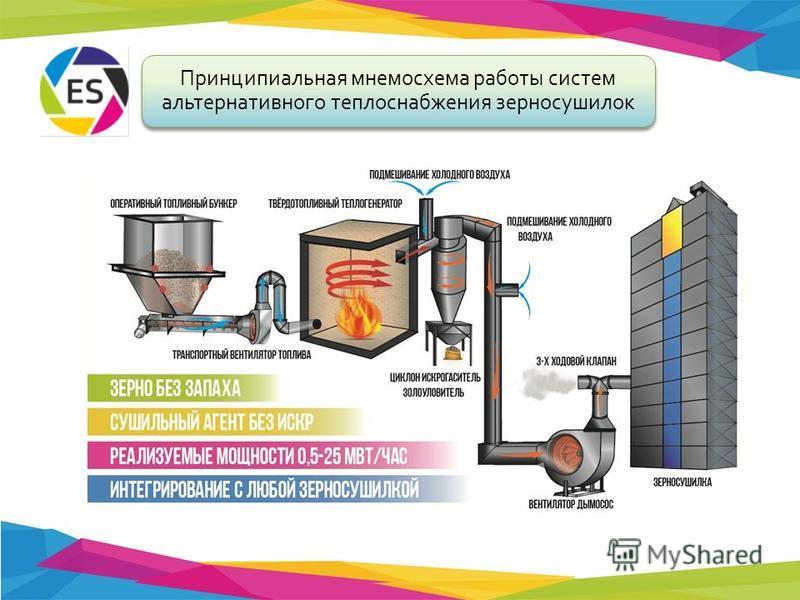 Принципиальная мнемосхема работы систем альтернативного теплоснабжения зерносушилок