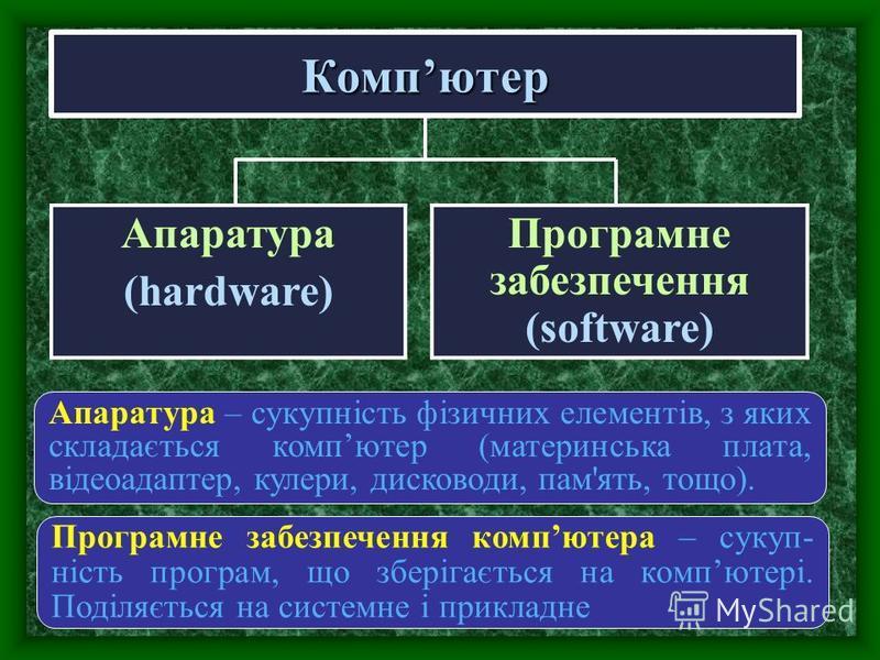 Компютер Апаратура (hardware) Програмне забезпечення (software) Програмне забезпечення компютера – сукуп- ність програм, що зберігається на компютері. Поділяється на системне і прикладне Апаратура – сукупність фізичних елементів, з яких складається к