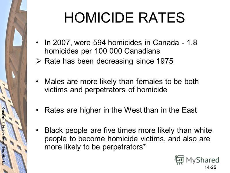 Copyright © 2011 by Nelson Education Ltd 14-25 HOMICIDE RATES In 2007, were 594 homicides in Canada - 1.8 homicides per 100 000 Canadians Rate has been decreasing since 1975 Males are more likely than females to be both victims and perpetrators of ho