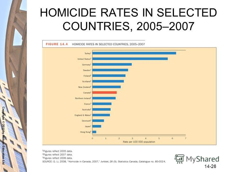 Copyright © 2011 by Nelson Education Ltd 14-26 HOMICIDE RATES IN SELECTED COUNTRIES, 2005–2007