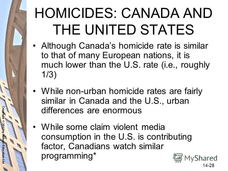 Copyright © 2011 by Nelson Education Ltd 14-28 HOMICIDES: CANADA AND THE UNITED STATES Although Canadas homicide rate is similar to that of many European nations, it is much lower than the U.S. rate (i.e., roughly 1/3) While non-urban homicide rates